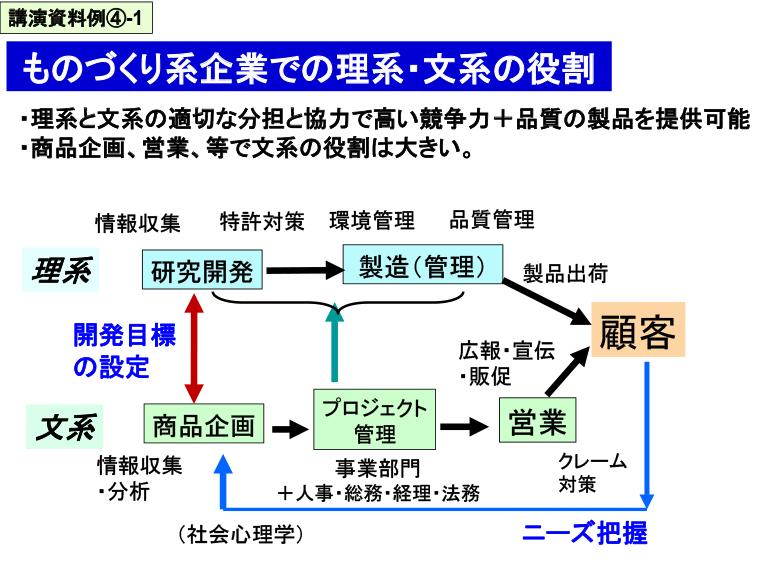 講演資料例④-1
