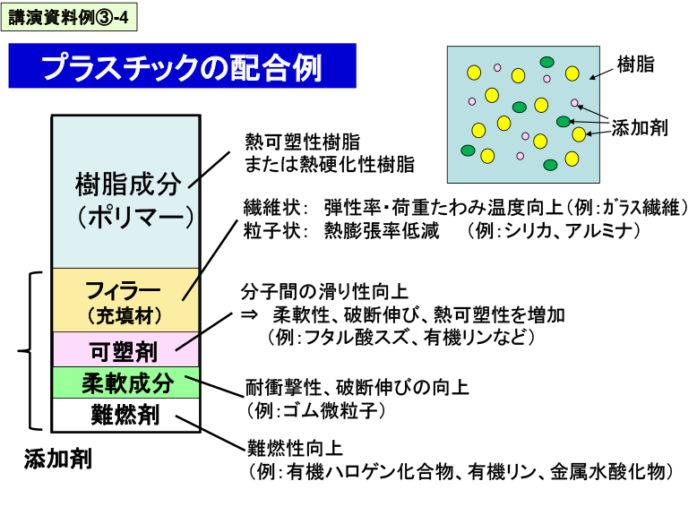 講演資料例③-4